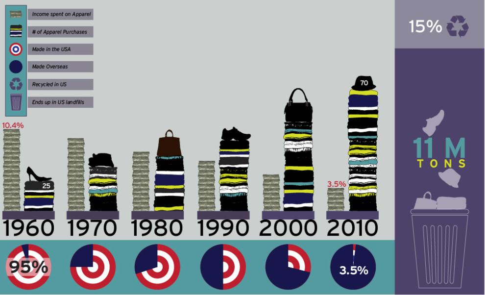 Sandra Negron Cost Of Fast Fashion